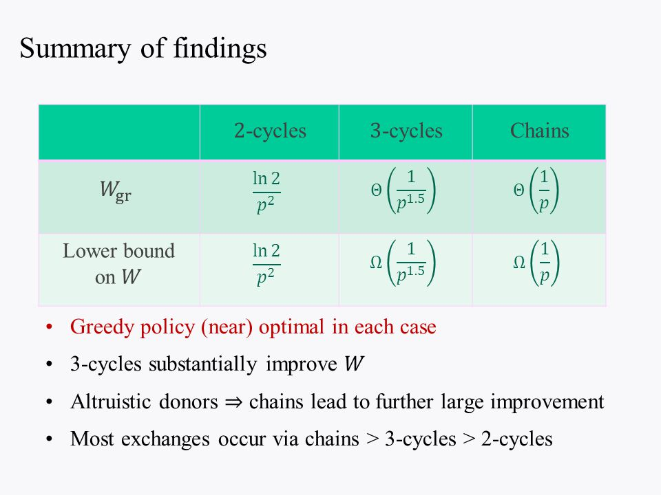 Chains Summary of findings