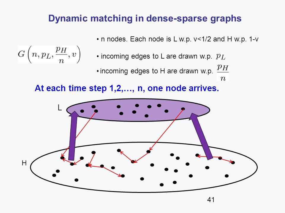 Dynamic matching in dense-sparse graphs n nodes. Each node is L w.p. v<1/2 and H w.p. 1-v incoming edges to L are drawn w.p. incoming edges to H are d