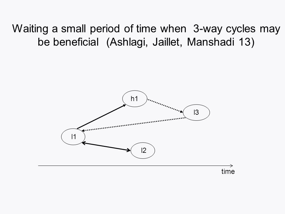 Waiting a small period of time when 3-way cycles may be beneficial (Ashlagi, Jaillet, Manshadi 13) h1 l2 l1 l3 time