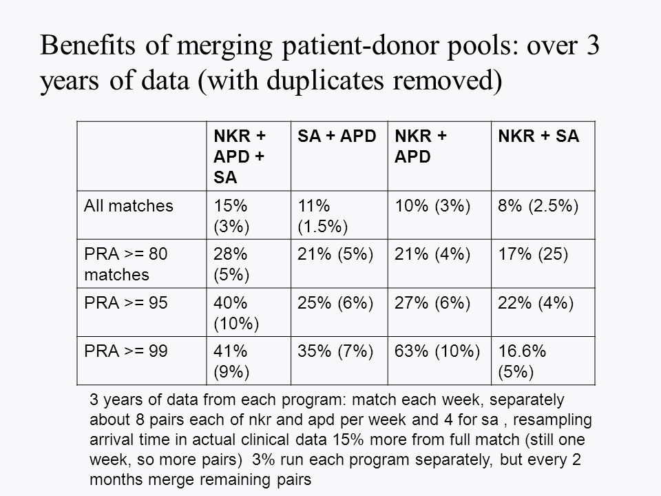Benefits of merging patient-donor pools: over 3 years of data (with duplicates removed) NKR + APD + SA SA + APDNKR + APD NKR + SA All matches15% (3%) 11% (1.5%) 10% (3%)8% (2.5%) PRA >= 80 matches 28% (5%) 21% (5%)21% (4%)17% (25) PRA >= 9540% (10%) 25% (6%)27% (6%)22% (4%) PRA >= 9941% (9%) 35% (7%)63% (10%)16.6% (5%) 3 years of data from each program: match each week, separately about 8 pairs each of nkr and apd per week and 4 for sa, resampling arrival time in actual clinical data 15% more from full match (still one week, so more pairs) 3% run each program separately, but every 2 months merge remaining pairs