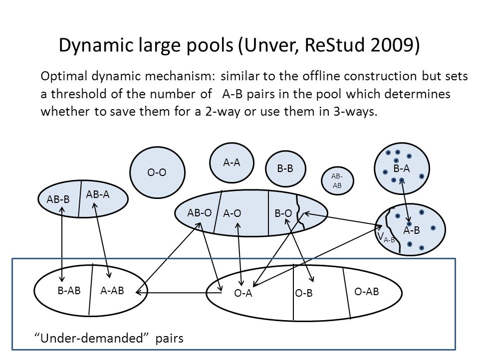 B-A B-AB A-AB V A-B A-O B-O AB-O O-B O-A A-B AB-B AB-A O-AB O-O A-A B-B AB- AB Dynamic large pools (Unver, ReStud 2009) Optimal dynamic mechanism: similar to the offline construction but sets a threshold of the number of A-B pairs in the pool which determines whether to save them for a 2-way or use them in 3-ways.