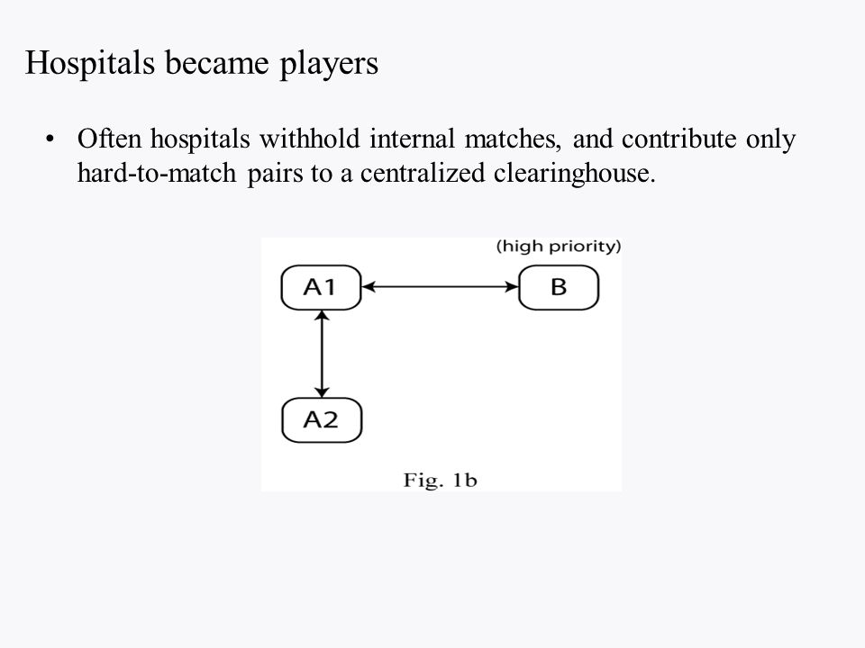 Hospitals became players Often hospitals withhold internal matches, and contribute only hard-to-match pairs to a centralized clearinghouse.