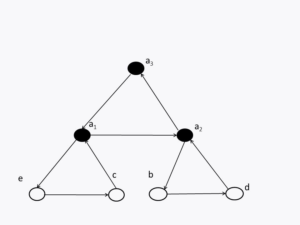 a3a3 a2a2 c d a1a1 e b