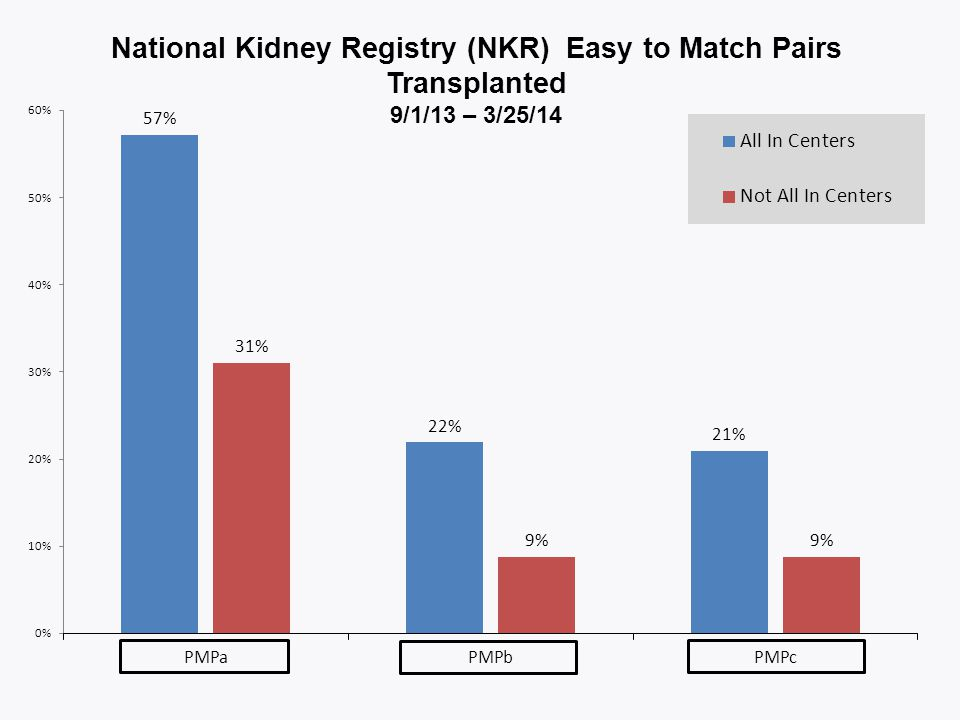 National Kidney Registry (NKR) Easy to Match Pairs Transplanted 9/1/13 – 3/25/14