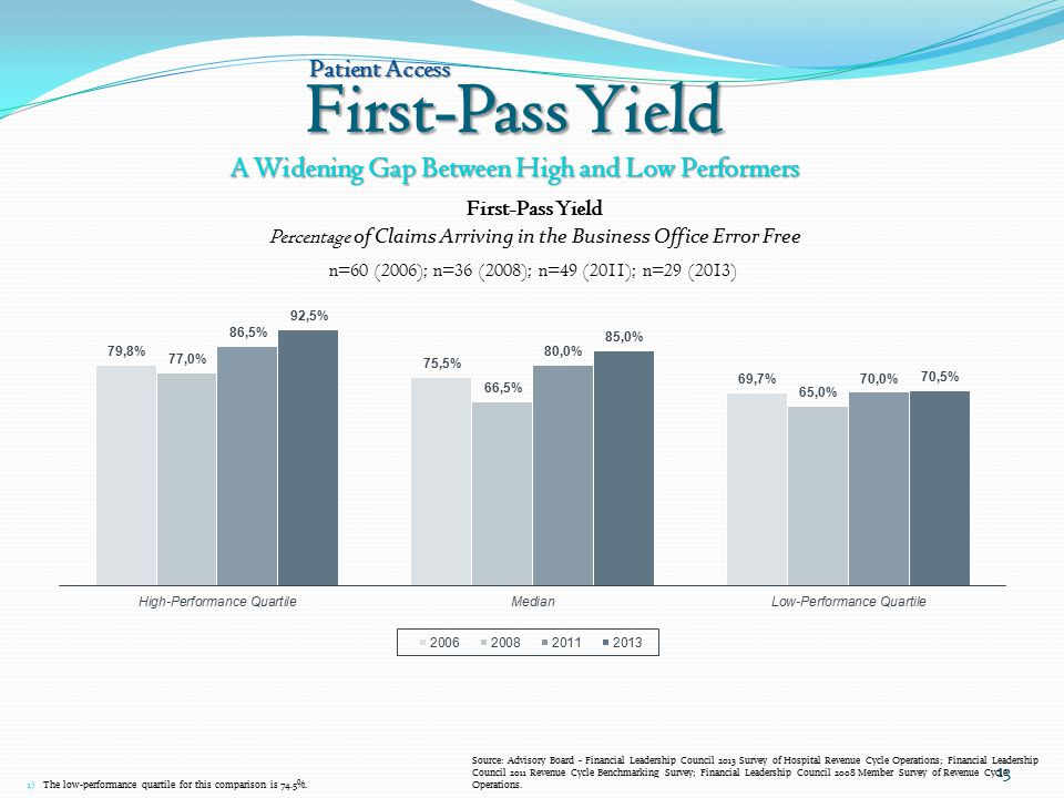First-Pass Yield 13 A Widening Gap Between High and Low Performers Patient Access 1) The low-performance quartile for this comparison is 74.5%. First-