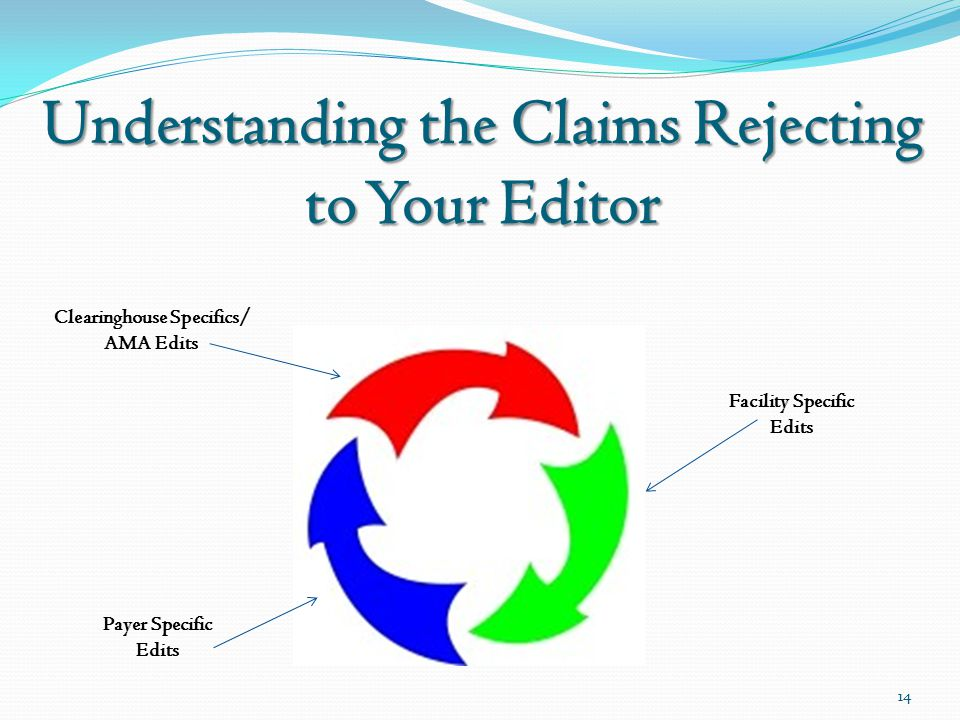 Understanding the Claims Rejecting to Your Editor Facility Specific Edits Payer Specific Edits Clearinghouse Specifics/ AMA Edits 14