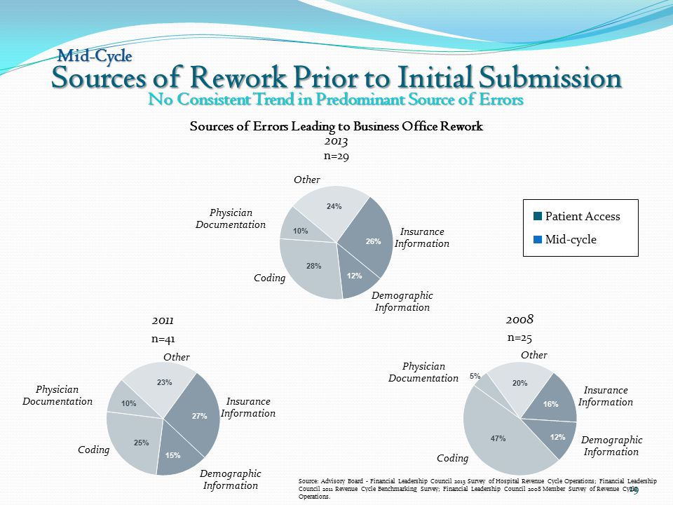 Sources of Rework Prior to Initial Submission 19 No Consistent Trend in Predominant Source of Errors Source: Advisory Board - Financial Leadership Council 2013 Survey of Hospital Revenue Cycle Operations; Financial Leadership Council 2011 Revenue Cycle Benchmarking Survey; Financial Leadership Council 2008 Member Survey of Revenue Cycle Operations.
