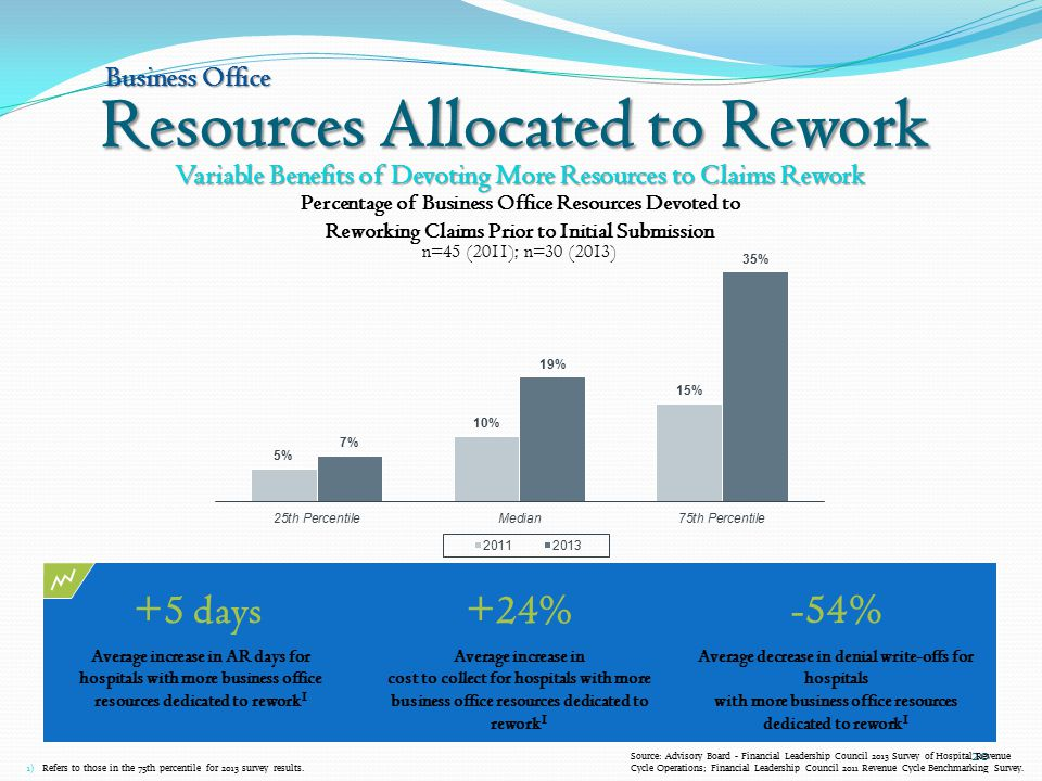 Resources Allocated to Rework 20 Variable Benefits of Devoting More Resources to Claims Rework Business Office 1) Refers to those in the 75th percentile for 2013 survey results.