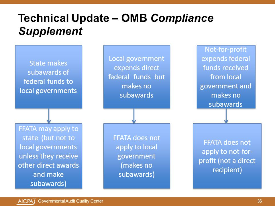 36Governmental Audit Quality Center Technical Update – OMB Compliance Supplement State makes subawards of federal funds to local governments FFATA may apply to state (but not to local governments unless they receive other direct awards and make subawards) Local government expends direct federal funds but makes no subawards FFATA does not apply to local government (makes no subawards) Not-for-profit expends federal funds received from local government and makes no subawards FFATA does not apply to not-for- profit (not a direct recipient)