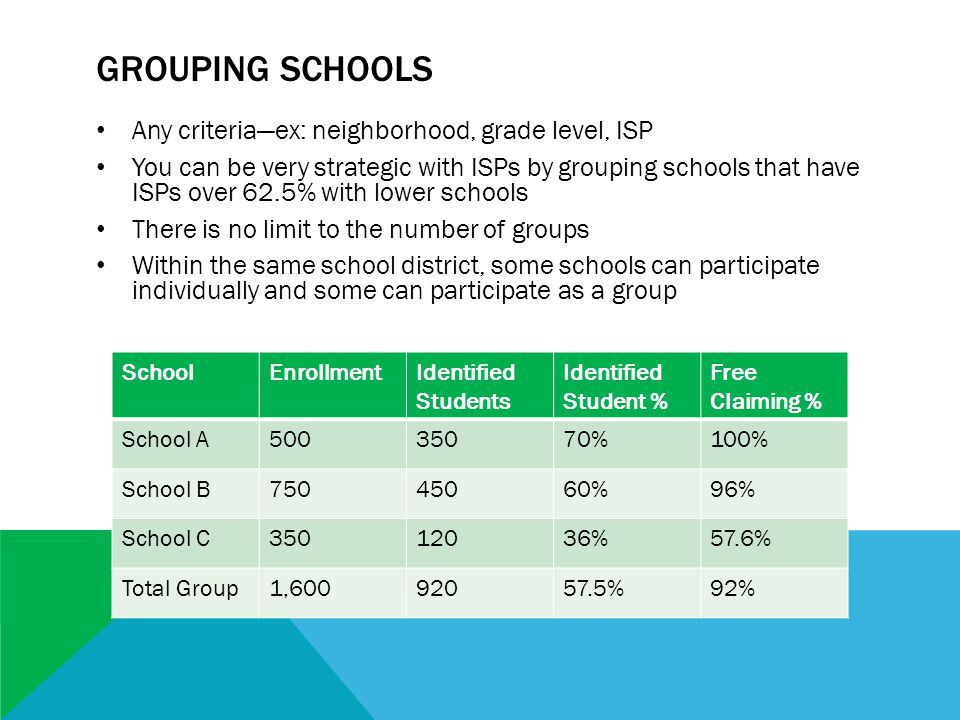 GROUPING SCHOOLS Any criteria—ex: neighborhood, grade level, ISP You can be very strategic with ISPs by grouping schools that have ISPs over 62.5% with lower schools There is no limit to the number of groups Within the same school district, some schools can participate individually and some can participate as a group SchoolEnrollmentIdentified Students Identified Student % Free Claiming % School A50035070%100% School B75045060%96% School C35012036%57.6% Total Group1,60092057.5%92%