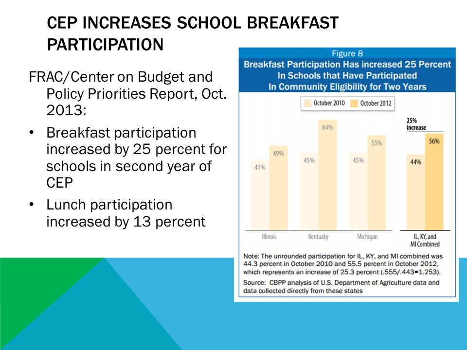 CEP INCREASES SCHOOL BREAKFAST PARTICIPATION FRAC/Center on Budget and Policy Priorities Report, Oct.