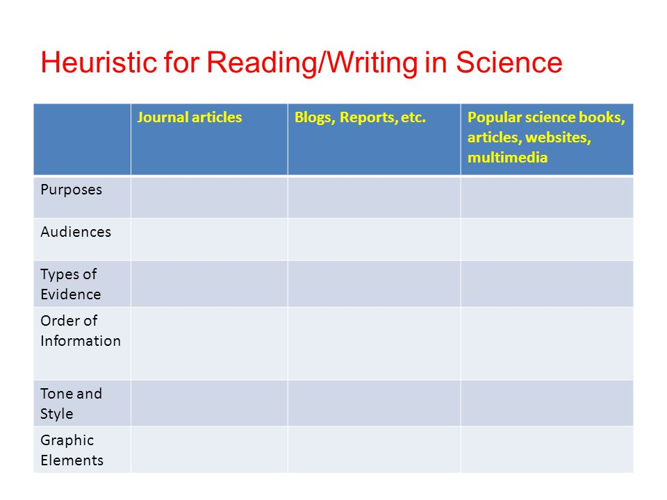 Heuristic for Reading/Writing in Science Journal articlesBlogs, Reports, etc.Popular science books, articles, websites, multimedia Purposes Audiences Types of Evidence Order of Information Tone and Style Graphic Elements