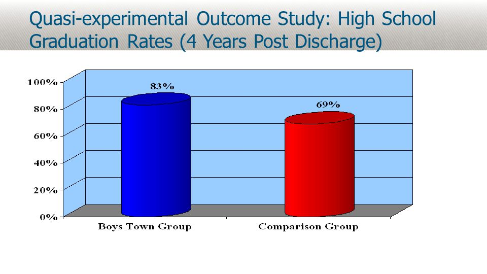 Quasi-experimental Outcome Study: High School Graduation Rates (4 Years Post Discharge)