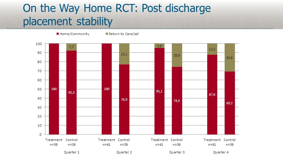 On the Way Home RCT: Post discharge placement stability