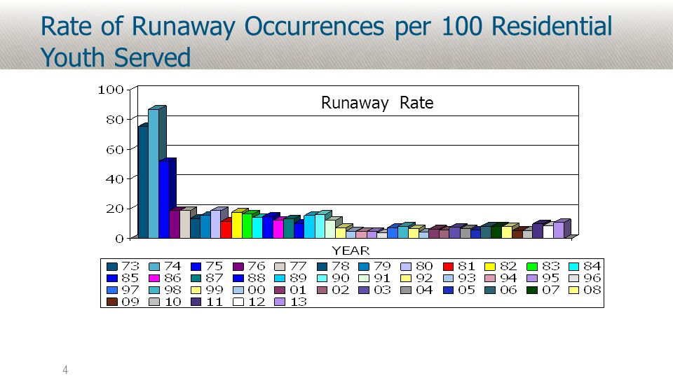 Rate of Runaway Occurrences per 100 Residential Youth Served 4 Runaway Rate