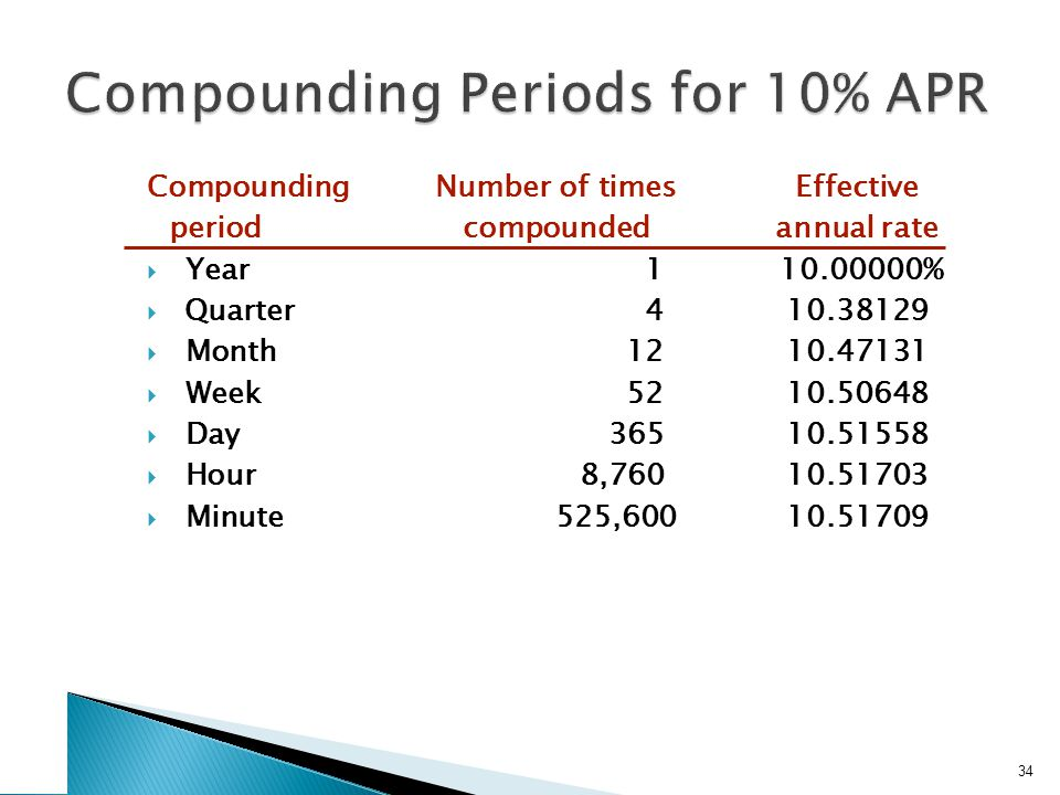 CompoundingNumber of timesEffective periodcompoundedannual rate  Year1 10.00000%  Quarter410.38129  Month1210.47131  Week5210.50648  Day36510.51558  Hour8,76010.51703  Minute525,60010.51709 34