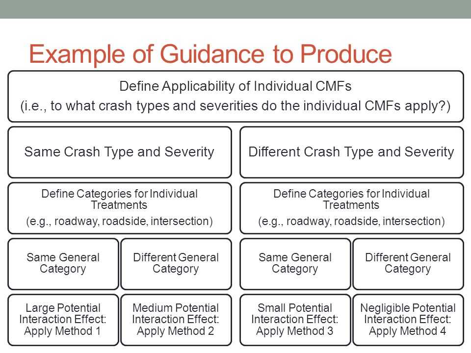 Example of Guidance to Produce Define Applicability of Individual CMFs (i.e., to what crash types and severities do the individual CMFs apply ) Same Crash Type and Severity Define Categories for Individual Treatments (e.g., roadway, roadside, intersection) Same General Category Large Potential Interaction Effect: Apply Method 1 Different General Category Medium Potential Interaction Effect: Apply Method 2 Different Crash Type and Severity Define Categories for Individual Treatments (e.g., roadway, roadside, intersection) Same General Category Small Potential Interaction Effect: Apply Method 3 Different General Category Negligible Potential Interaction Effect: Apply Method 4