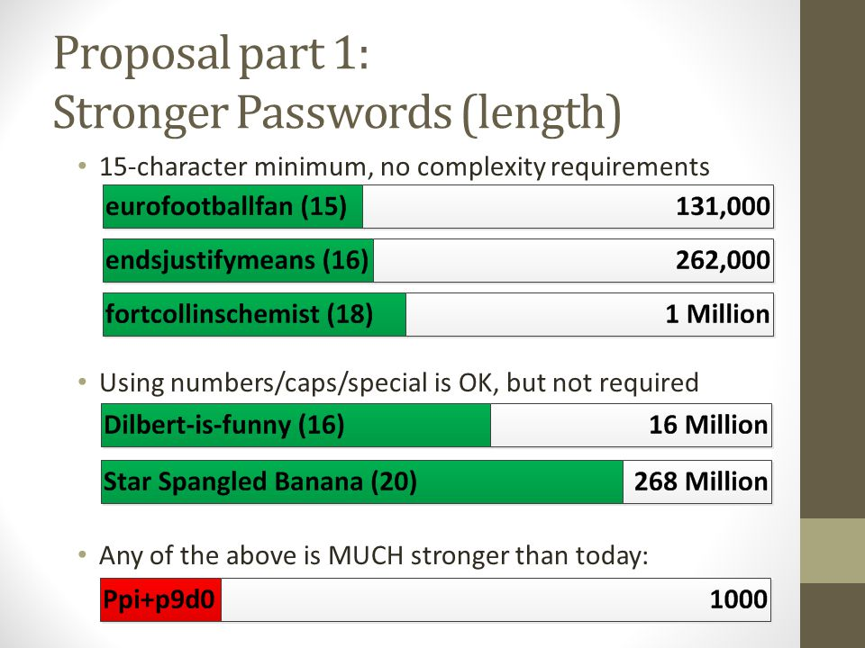 Proposal part 1: Stronger Passwords (length) 15-character minimum, no complexity requirements Using numbers/caps/special is OK, but not required Any of the above is MUCH stronger than today: