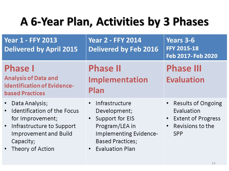 Year 1 - FFY 2013 Delivered by April 2015 Year 2 - FFY 2014 Delivered by Feb 2016 Years 3-6 FFY 2015-18 Feb 2017- Feb 2020 Phase I Analysis of Data and Identification of Evidence- based Practices Phase II Implementation Plan Phase III Evaluation Data Analysis; Identification of the Focus for Improvement; Infrastructure to Support Improvement and Build Capacity; Theory of Action Infrastructure Development; Support for EIS Program/LEA in Implementing Evidence- Based Practices; Evaluation Plan Results of Ongoing Evaluation Extent of Progress Revisions to the SPP A 6-Year Plan, Activities by 3 Phases 14
