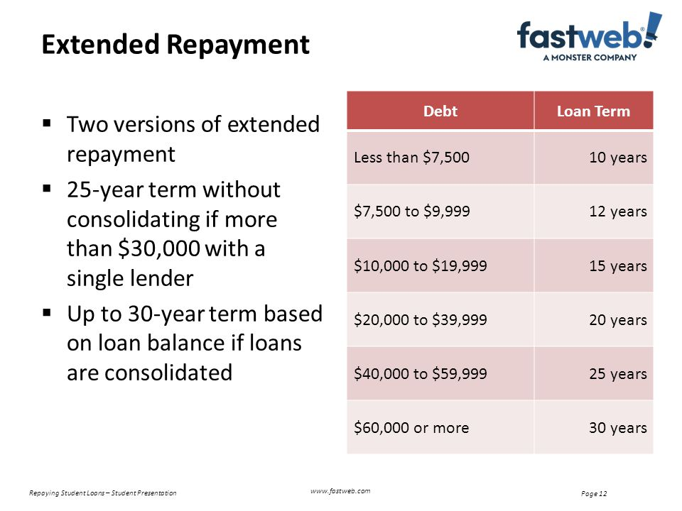  Two versions of extended repayment  25-year term without consolidating if more than $30,000 with a single lender  Up to 30-year term based on loan balance if loans are consolidated DebtLoan Term Less than $7,50010 years $7,500 to $9,99912 years $10,000 to $19,99915 years $20,000 to $39,99920 years $40,000 to $59,99925 years $60,000 or more30 years Extended Repayment Repaying Student Loans – Student Presentation Page 12 www.fastweb.com