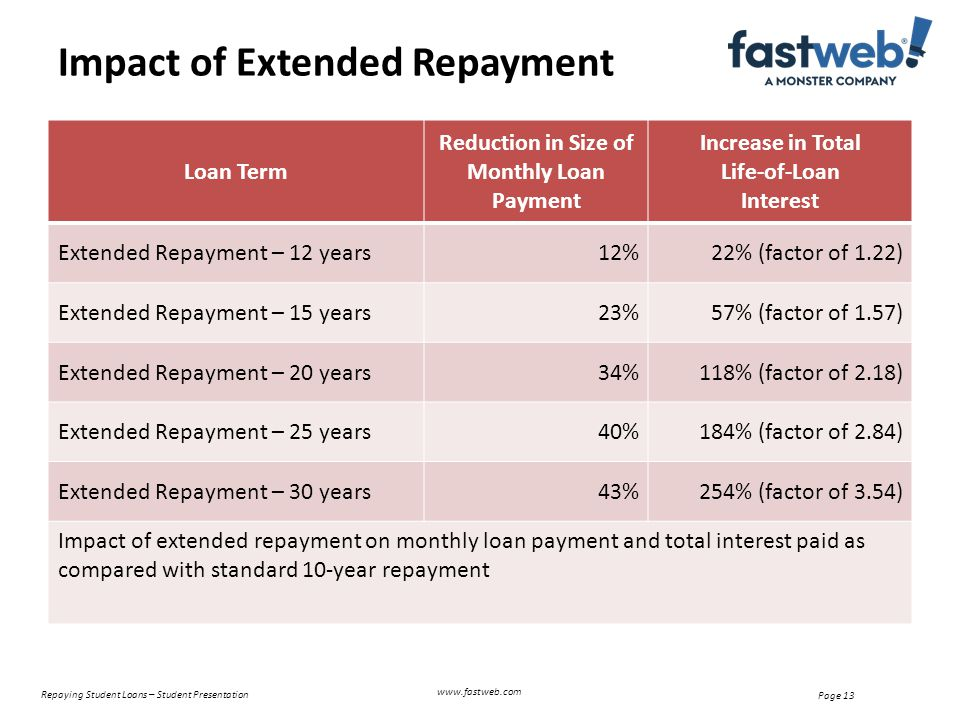 Loan Term Reduction in Size of Monthly Loan Payment Increase in Total Life-of-Loan Interest Extended Repayment – 12 years12%22% (factor of 1.22) Extended Repayment – 15 years23%57% (factor of 1.57) Extended Repayment – 20 years34%118% (factor of 2.18) Extended Repayment – 25 years40%184% (factor of 2.84) Extended Repayment – 30 years43%254% (factor of 3.54) Impact of extended repayment on monthly loan payment and total interest paid as compared with standard 10-year repayment Impact of Extended Repayment Repaying Student Loans – Student Presentation Page 13 www.fastweb.com