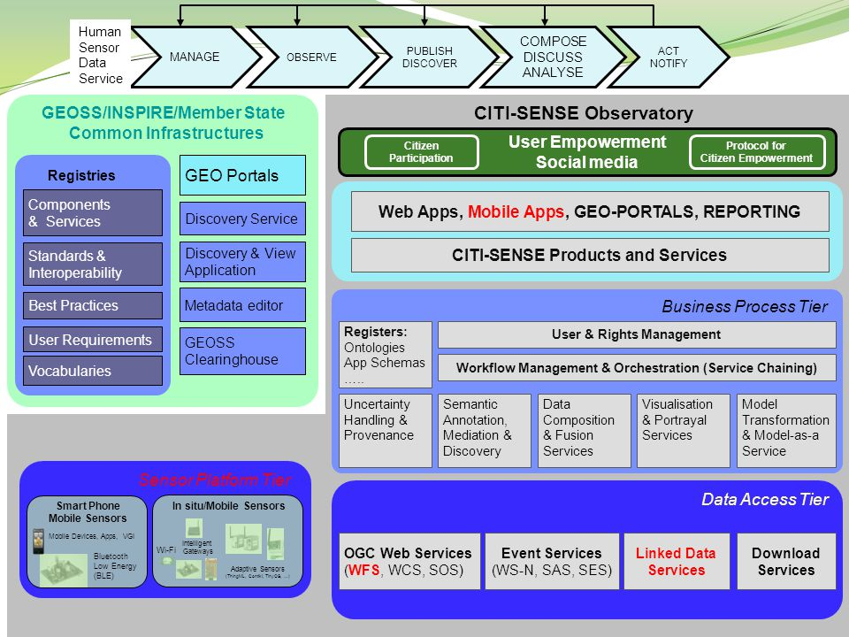 GEOSS Clearinghouse GEO Portals GEOSS/INSPIRE/Member State Common Infrastructures Components & Services Standards & Interoperability Best Practices User Requirements Registries CITI-SENSE Observatory Web Apps, Mobile Apps, GEO-PORTALS, REPORTING Business Process Tier Registers: Ontologies App Schemas …..