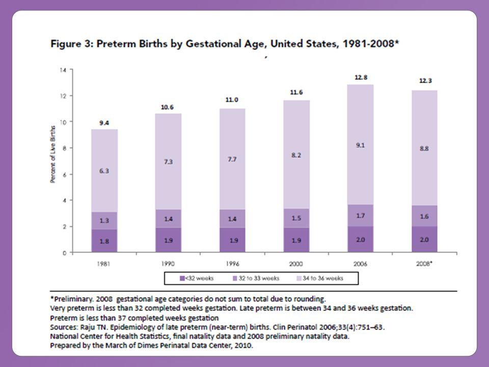 Changing Distribution of Singleton Live Births United States, 1992, 1997, 2002, 2006 Peak Shifted: 40 to 39 weeks Source: National Center for Health Statistics, final natality data Prepared by March of Dimes Perinatal Data Center, 2009 Over 4 million babies born per year