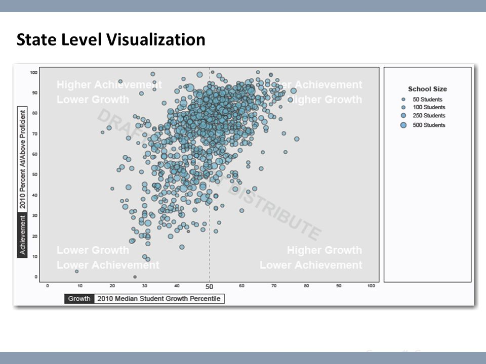 Course #: Course name State Level Visualization