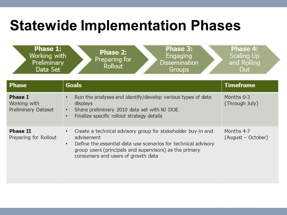 Course #: Course name Statewide Implementation Phases PhaseGoalsTimeframe Phase III Creating Understanding and Action /Engaging Dissemination Groups Create training materials for professional development Disseminate growth data displays to leadership of NJASA (supervisors/administrators), NJPTA (parents), NJEA (teachers), NJSBA (school boards) and pilot districts Provide orientations to leadership of these groups on SGP and facilitate open conversations around use of growth scores and accountability Months 8-12 (October – January) Phase IV Scaling Up and Rolling Out Roll out growth data to entire state (public tools) Conduct trainings and facilitate feedback forums Present to membership at NJEA, NJPTA, and NJSBA conferences Monitor growth data usage Months 12 onward (2012) Phase 1: Working with Preliminary Data Set Phase 2: Preparing for Rollout Phase 3: Engaging Dissemination Groups Phase 4: Scaling Up and Rolling Out