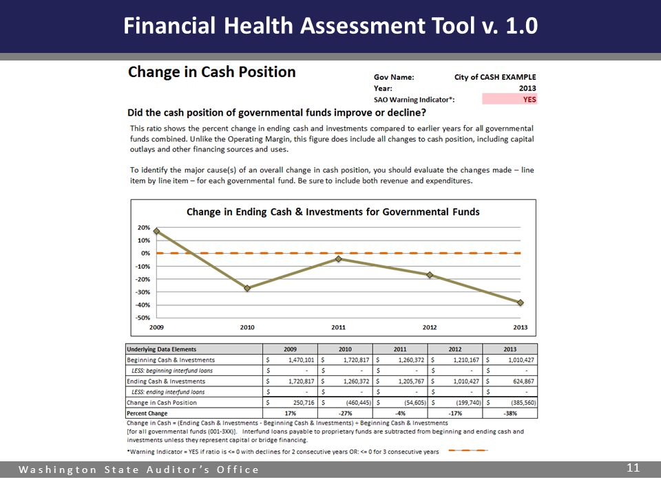 Washington State Auditor's Office 11 Financial Health Assessment Tool v. 1.0