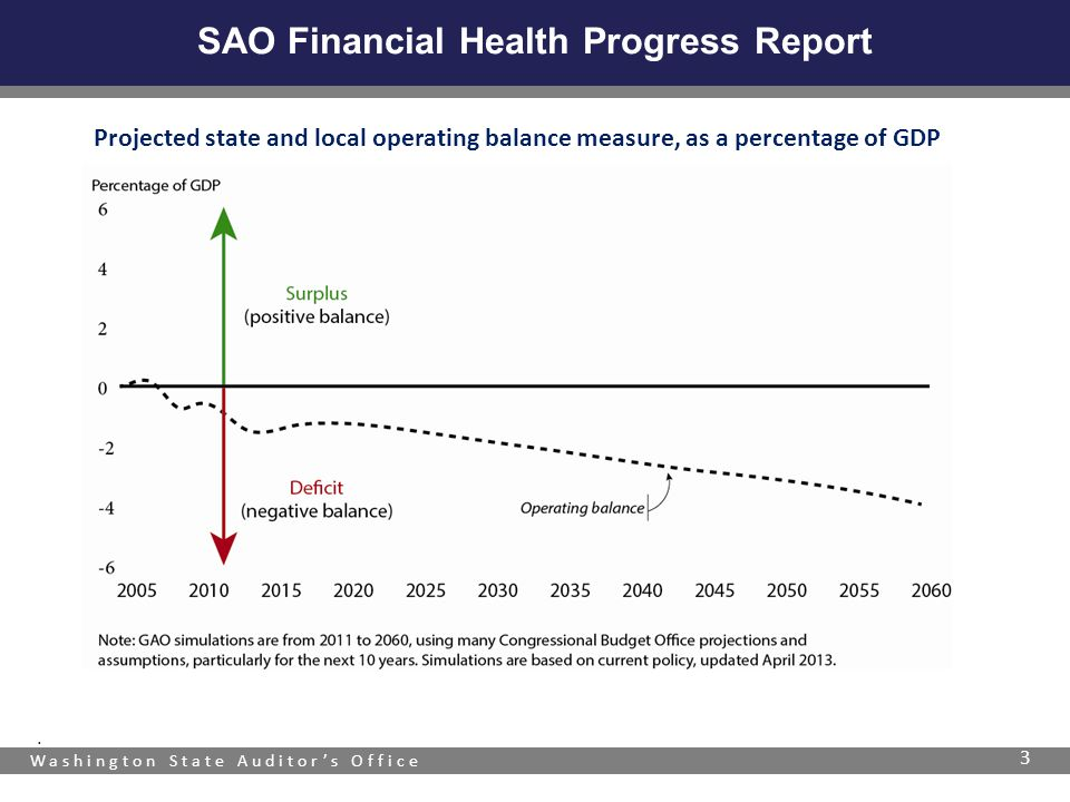 Washington State Auditor's Office SAO Financial Health Progress Report 3. Projected state and local operating balance measure, as a percentage of GDP