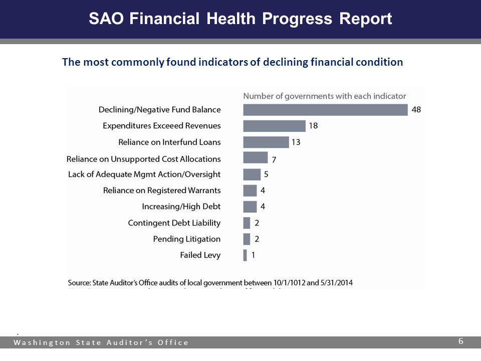 Washington State Auditor's Office SAO Financial Health Progress Report 6. The most commonly found indicators of declining financial condition