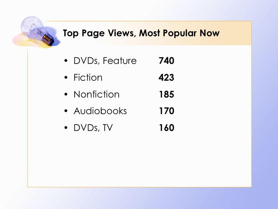 Top Page Views, Most Popular Now DVDs, Feature 740 Fiction 423 Nonfiction 185 Audiobooks 170 DVDs, TV 160