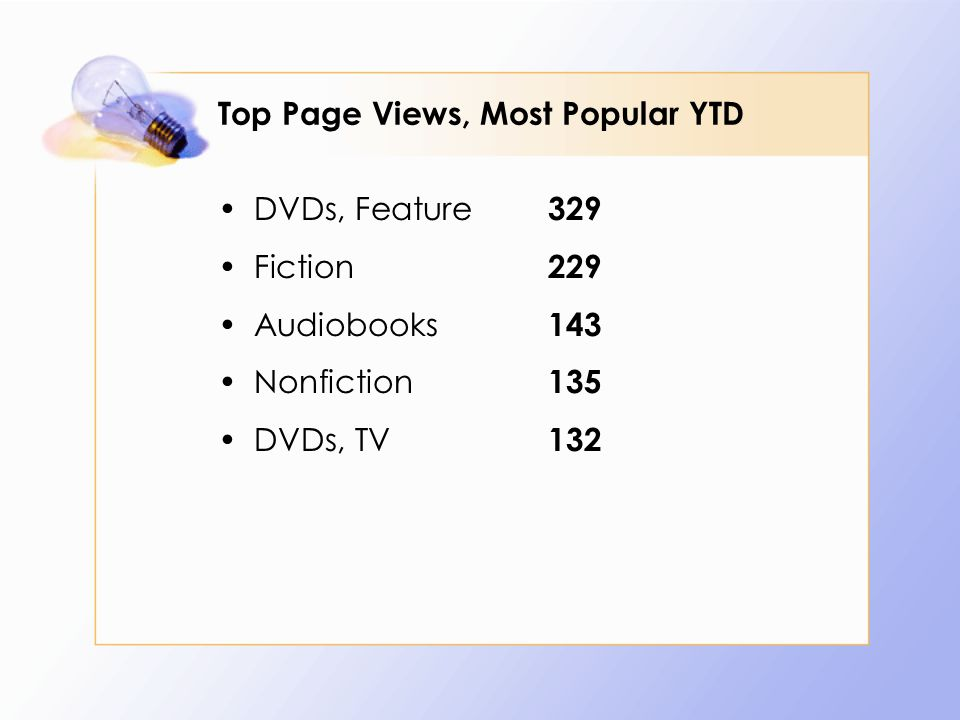 Top Page Views, Most Popular YTD DVDs, Feature 329 Fiction 229 Audiobooks 143 Nonfiction 135 DVDs, TV 132