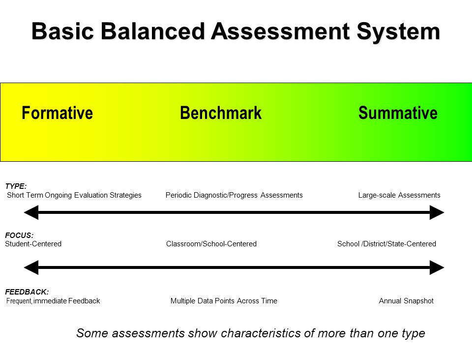 Basic Balanced Assessment System Formative Benchmark Summative TYPE: Short Term Ongoing Evaluation Strategies Periodic Diagnostic/Progress Assessments Large-scale Assessments FEEDBACK: Frequent, i mmediate Feedback Multiple Data Points Across Time Annual Snapshot FOCUS: Student-Centered Classroom/School-Centered School /District/State-Centered Some assessments show characteristics of more than one type
