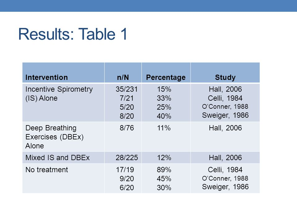 Results: Figure 1 - Risk Ratio