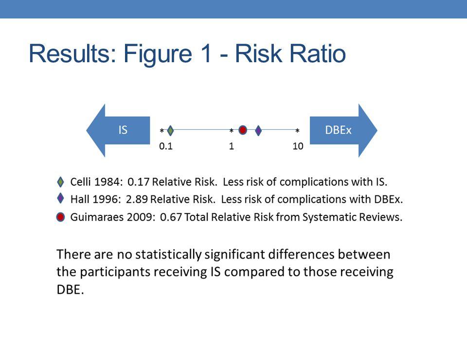 Evidence Hierarchy Level of Evidence Type of StudyAuthor 1aSystematic ReviewCarvahlo, Paisani, & Lunardi (2011) 1bRCTCelli, Rodriguez, & Snider (1984) 3bCase-controlledDeodhar, Mohite, Shirahatti, & Joshi (1991) 1bRCTGuimaraes, El Dib, Smith & Matos (2009) 1aRCTHall, J.
