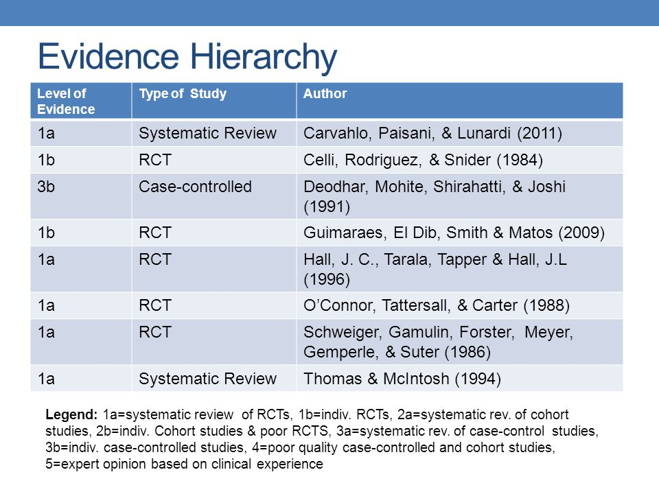Evidence Hierarchy Level of Evidence Type of StudyAuthor 1aSystematic ReviewCarvahlo, Paisani, & Lunardi (2011) 1bRCTCelli, Rodriguez, & Snider (1984) 3bCase-controlledDeodhar, Mohite, Shirahatti, & Joshi (1991) 1bRCTGuimaraes, El Dib, Smith & Matos (2009) 1aRCTHall, J.