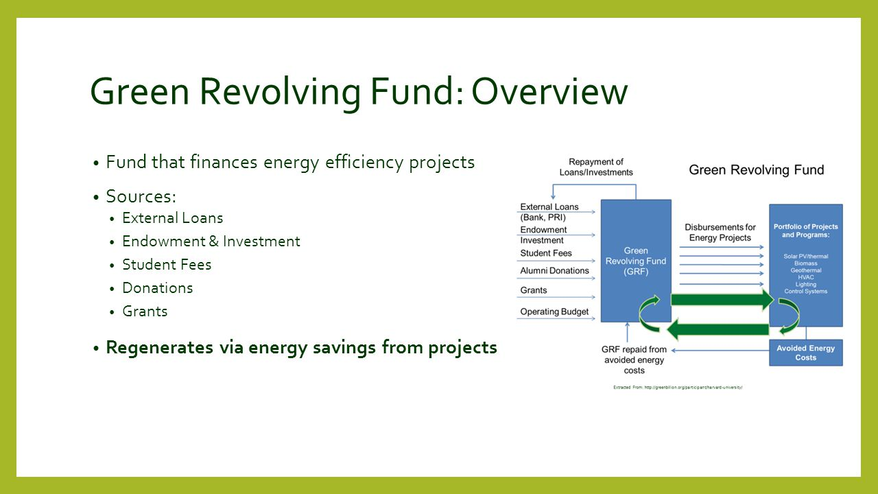 Green Revolving Fund: Overview Fund that finances energy efficiency projects Sources: External Loans Endowment & Investment Student Fees Donations Grants Regenerates via energy savings from projects
