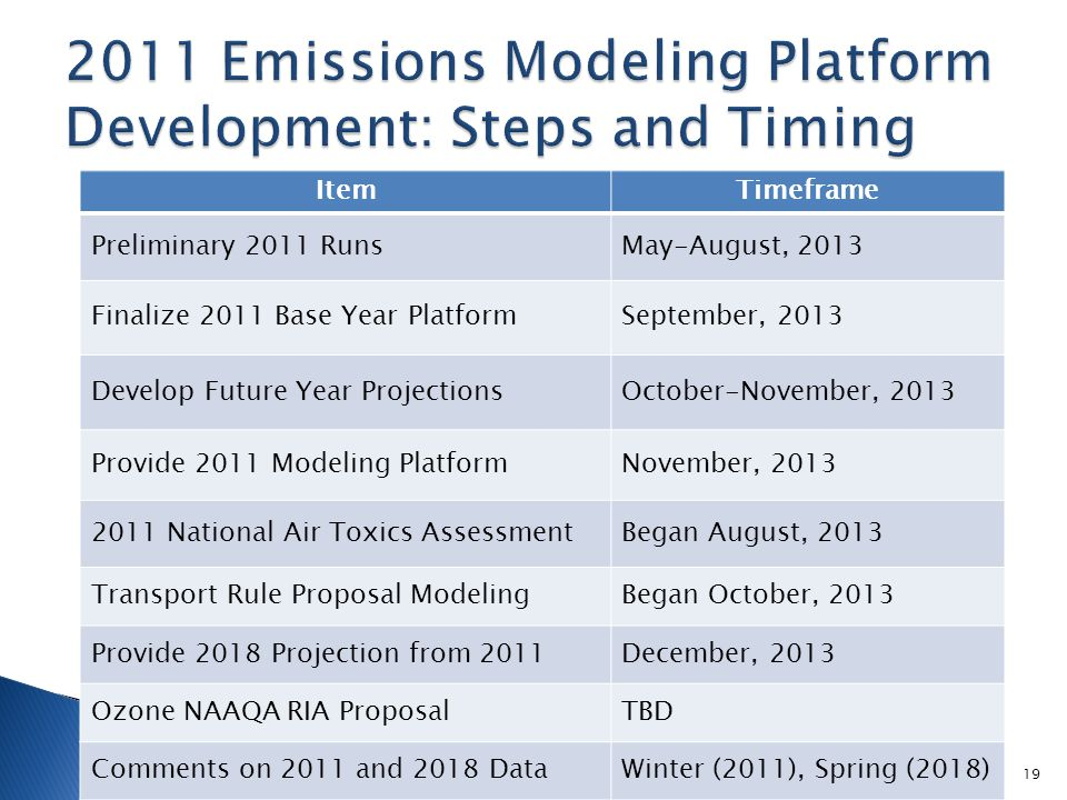 ItemTimeframe Preliminary 2011 RunsMay-August, 2013 Finalize 2011 Base Year PlatformSeptember, 2013 Develop Future Year ProjectionsOctober-November, 2013 Provide 2011 Modeling PlatformNovember, 2013 2011 National Air Toxics AssessmentBegan August, 2013 Transport Rule Proposal ModelingBegan October, 2013 Provide 2018 Projection from 2011December, 2013 Ozone NAAQA RIA ProposalTBD Comments on 2011 and 2018 DataWinter (2011), Spring (2018) 19