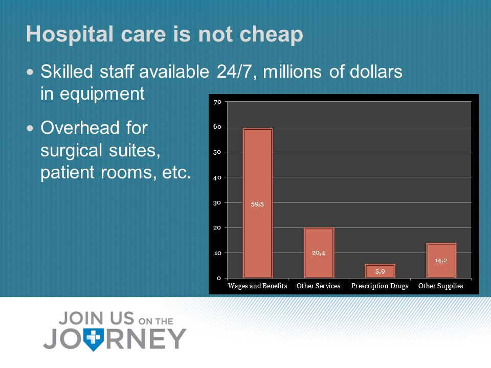 Hospital care is not cheap Skilled staff available 24/7, millions of dollars in equipment Overhead for surgical suites, patient rooms, etc.