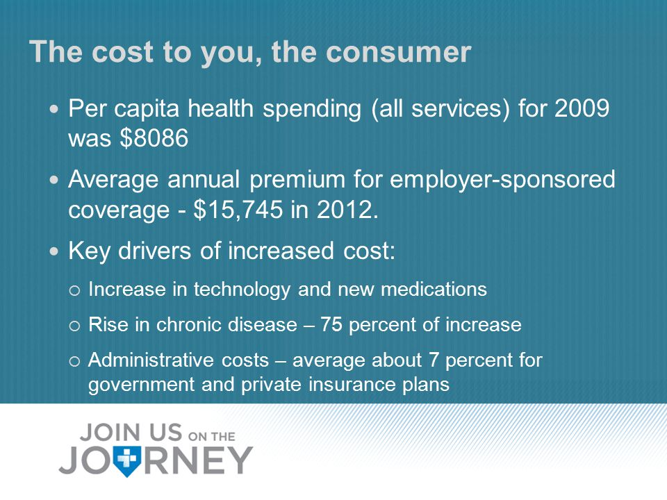 The cost to you, the consumer Per capita health spending (all services) for 2009 was $8086 Average annual premium for employer-sponsored coverage - $15,745 in 2012.