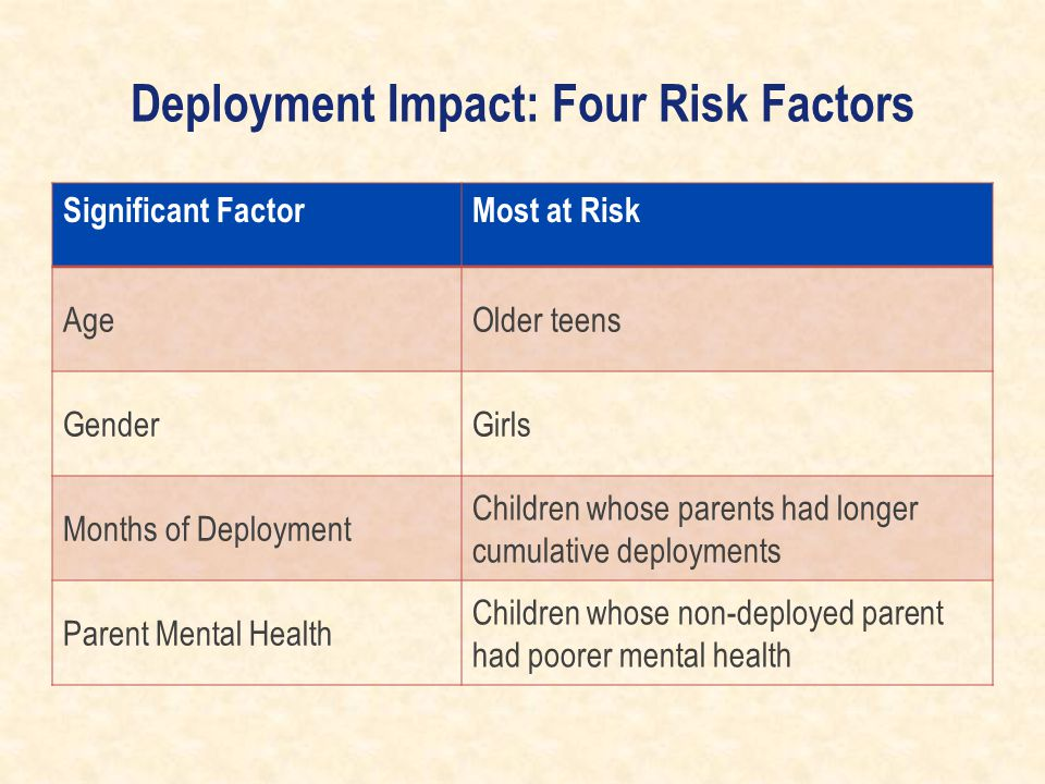 Deployment Impact: Four Risk Factors Significant FactorMost at Risk AgeOlder teens GenderGirls Months of Deployment Children whose parents had longer