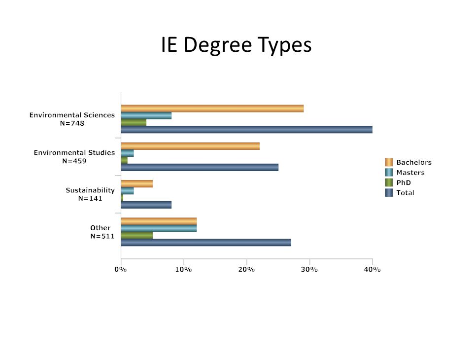 IE Degree Types