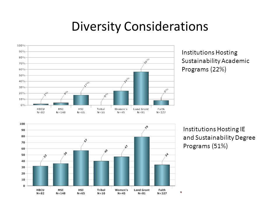 Diversity Considerations Institutions Hosting Sustainability Academic Programs (22%) Institutions Hosting IE and Sustainability Degree Programs (51%)