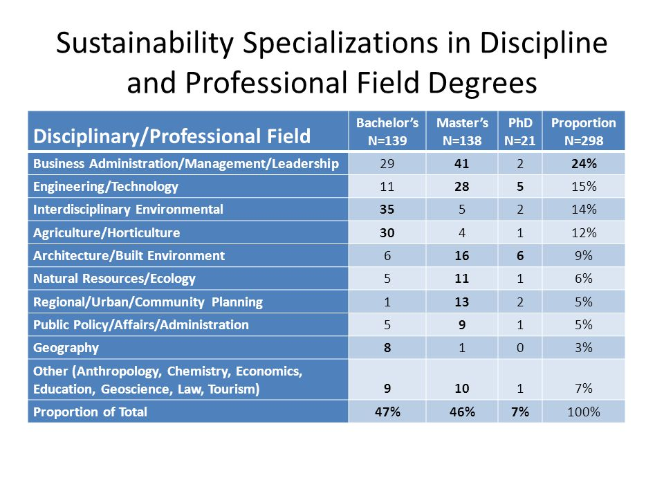 Sustainability Specializations in Discipline and Professional Field Degrees Disciplinary/Professional Field Bachelor's N=139 Master's N=138 PhD N=21 P