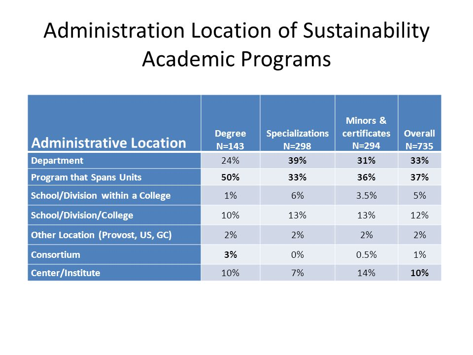 Administration Location of Sustainability Academic Programs Administrative Location Degree N=143 Specializations N=298 Minors & certificates N=294 Ove