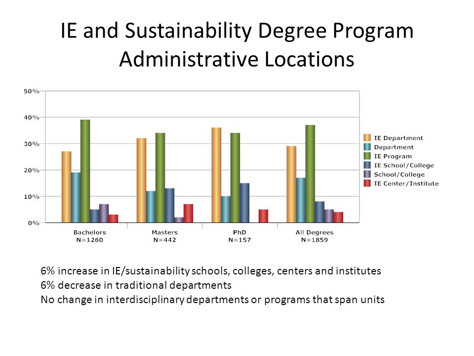 IE and Sustainability Degree Program Administrative Locations 6% increase in IE/sustainability schools, colleges, centers and institutes 6% decrease i
