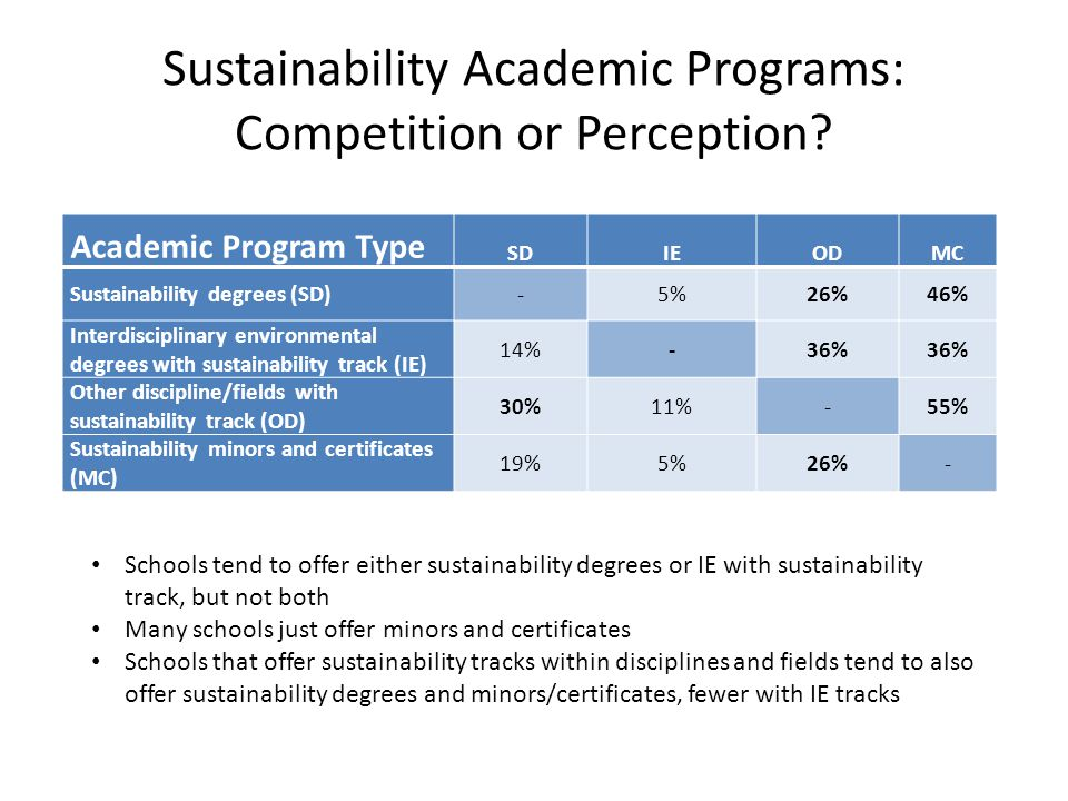 Sustainability Academic Programs: Competition or Perception? Academic Program Type SDIEODMC Sustainability degrees (SD)-5%26%46% Interdisciplinary env