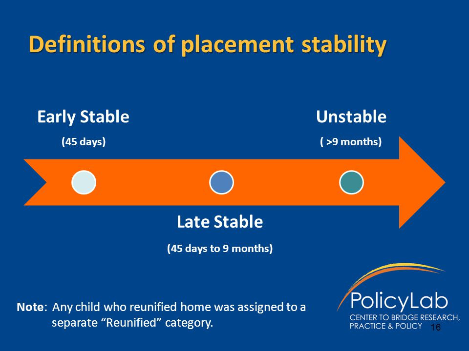 Definitions of placement stability Early Stable (45 days) Late Stable (45 days to 9 months) Unstable ( >9 months) Note: Any child who reunified home w